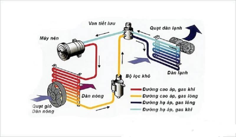nguyên lý hoạt động máy lạnh