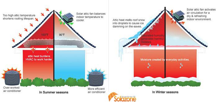 Cần chống ẩm cho trần nhà