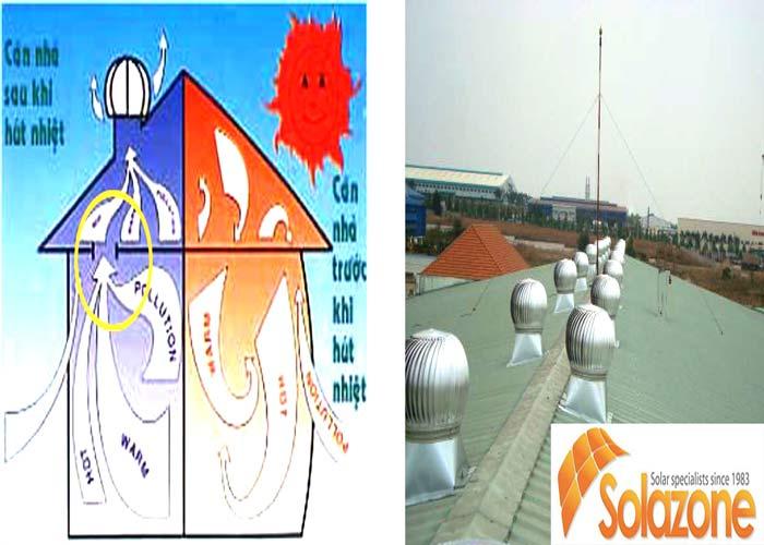 Nguyên lý hoạt động của quả cầu thông gió